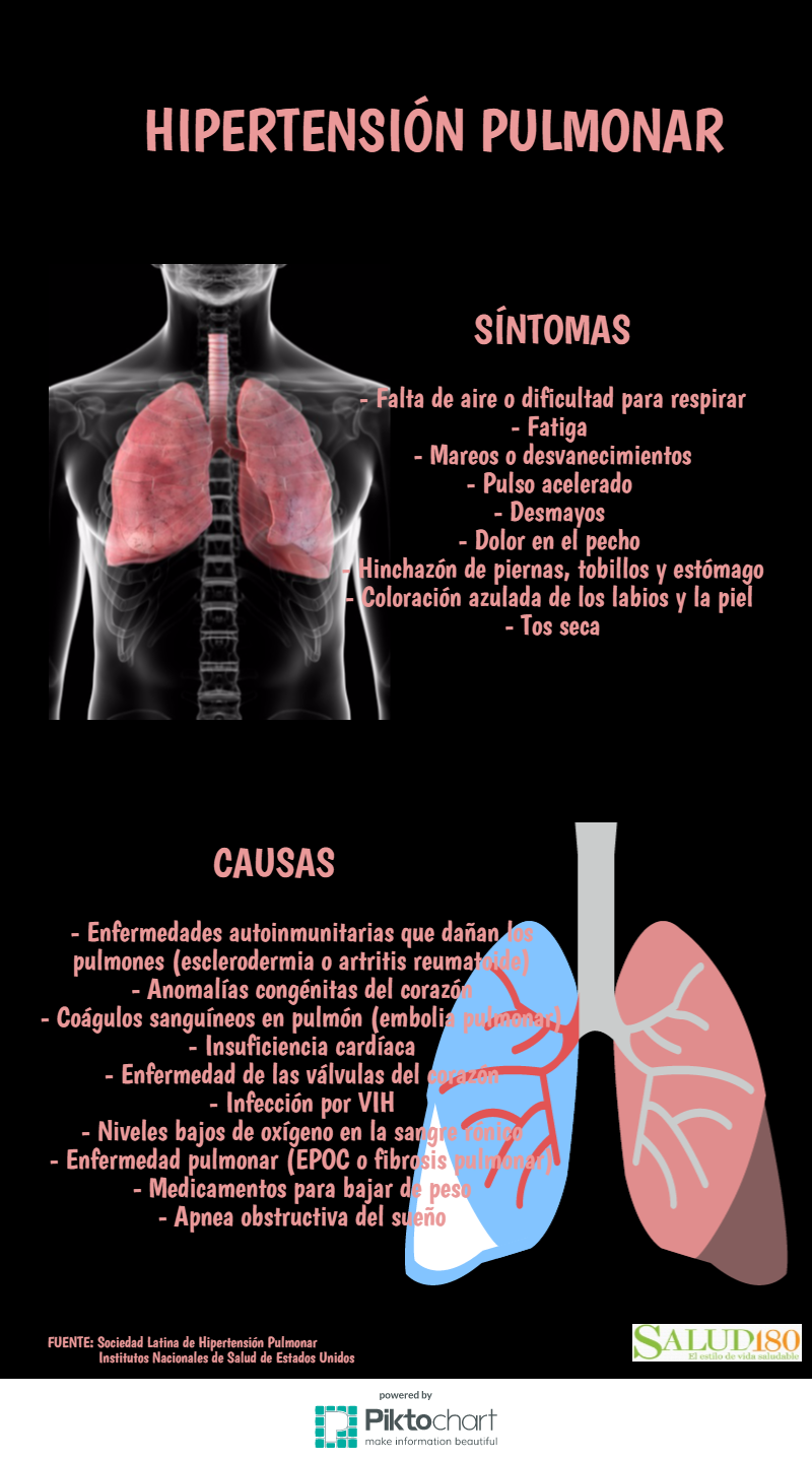 Hipertensión Pulmonar, enfermedad catastrófica y mortal