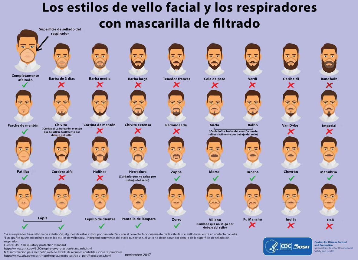 El CDC muestra alrededor de 36 tipos de barba y bigote que suelen dejarse los hombres