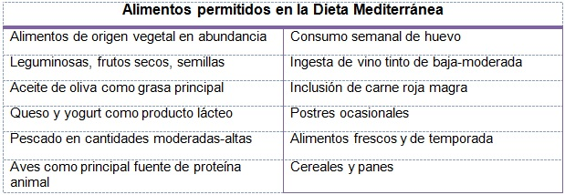 Dieta mediterránea | Salud180