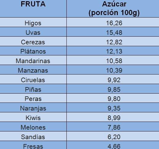Azúcar en distintas frutas