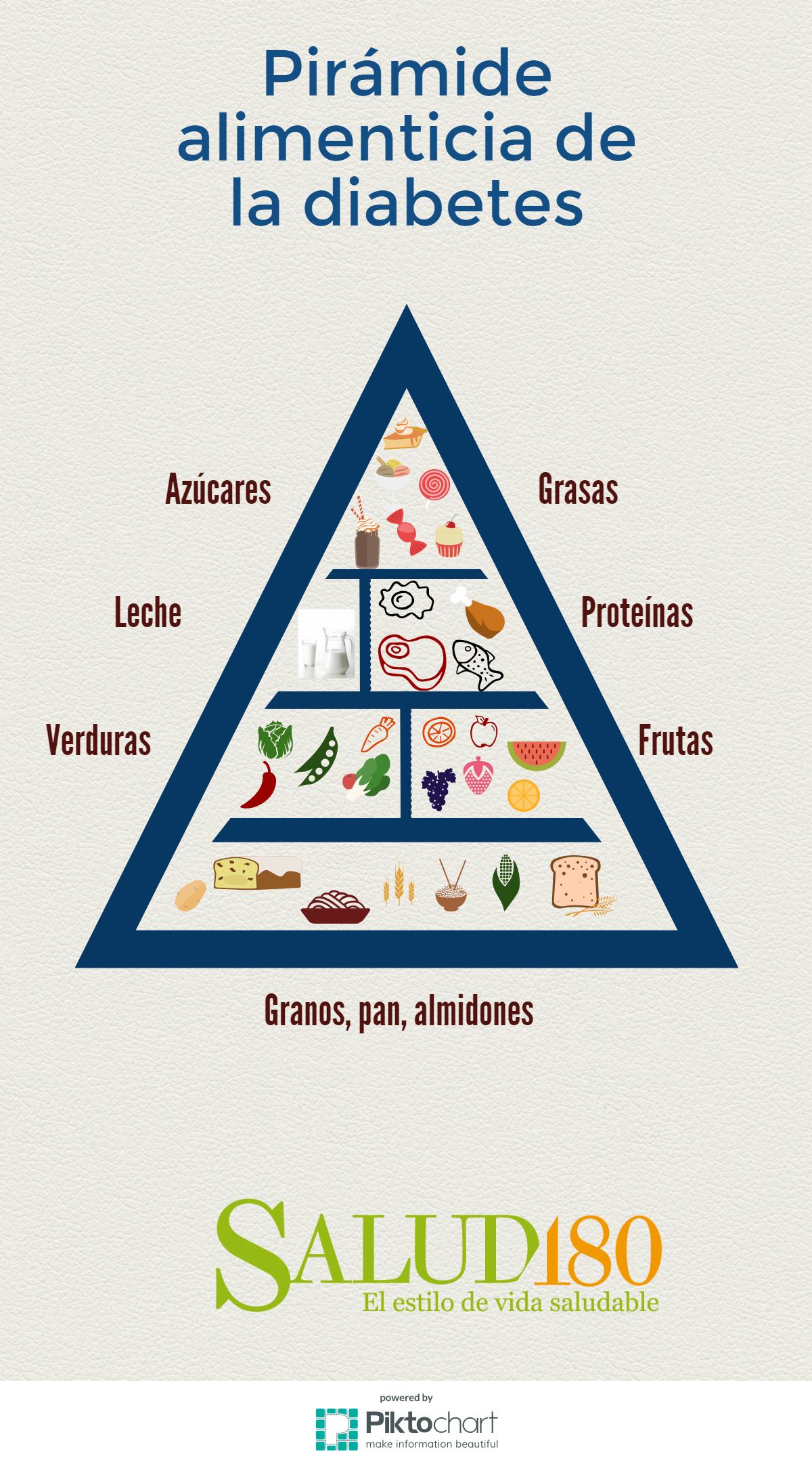 que alimentos puede comer una persona con diabetes