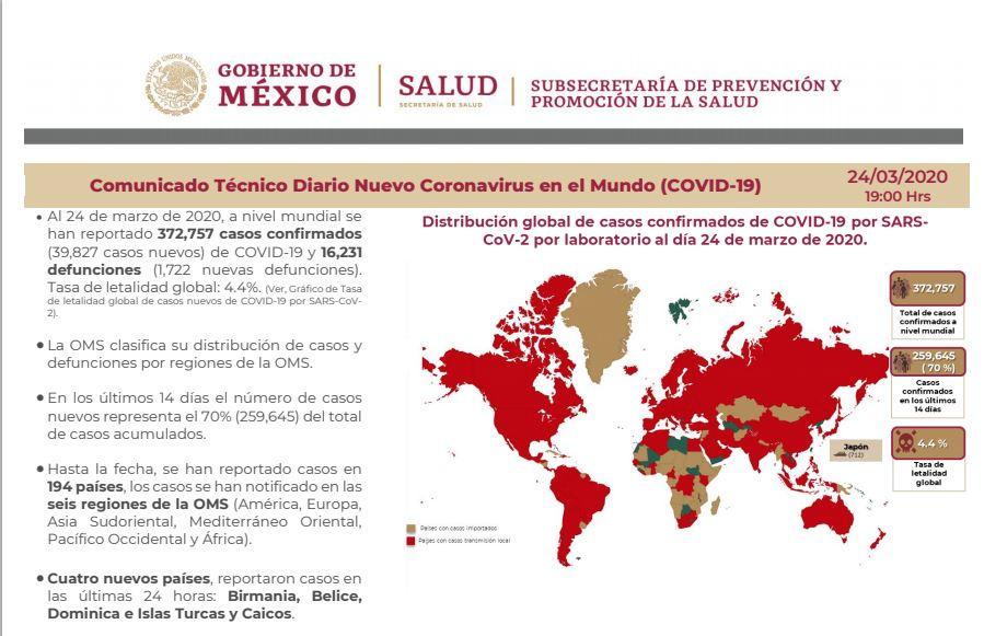 Fase 2 de contingencia por el Covid-19 en México