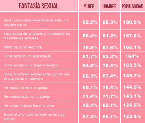 fdad3046e También se revela que los hombres tienen más fantasías sexuales