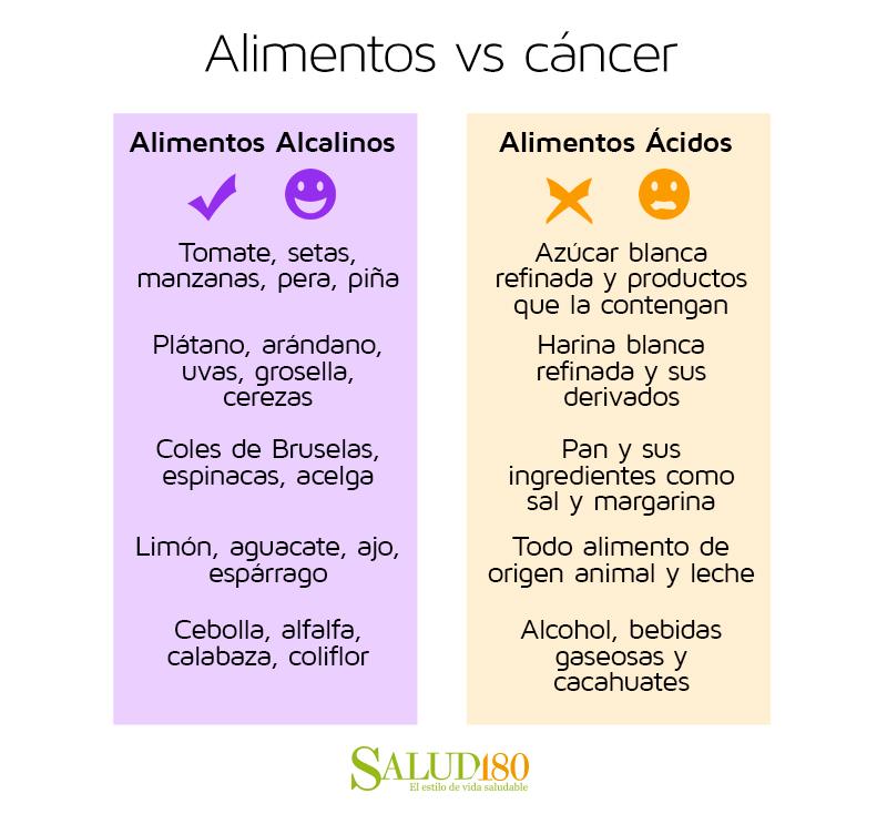 Alimentos alcalinos que previenen el c ncer actitudfem - Alimentos previenen cancer ...